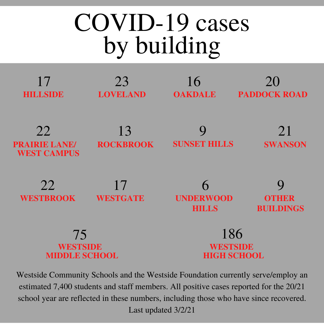 Case Counts By Building